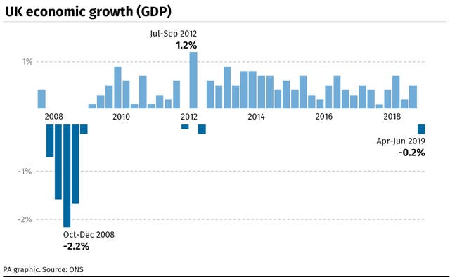 UK economic growth since 2008