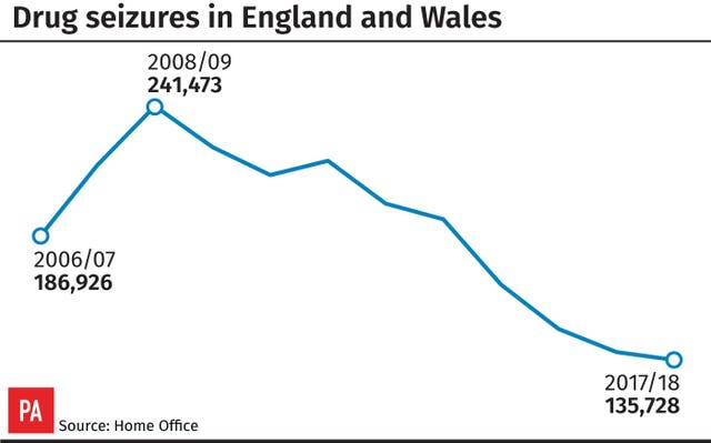 Drug seizures in England and Wales