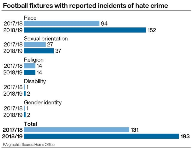 Data on reported hate crimes at football matches over the last two completed seasons