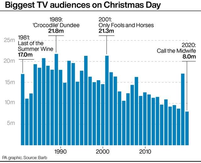 SHOWBIZ ChristmasRatings