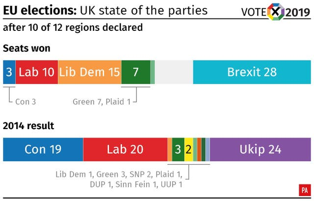 EU elections: state of the parties after all of England and Wales have declared