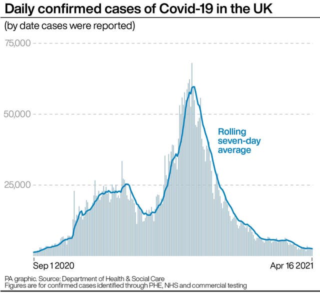 Daily confirmed cases of Covid-19 in the UK.