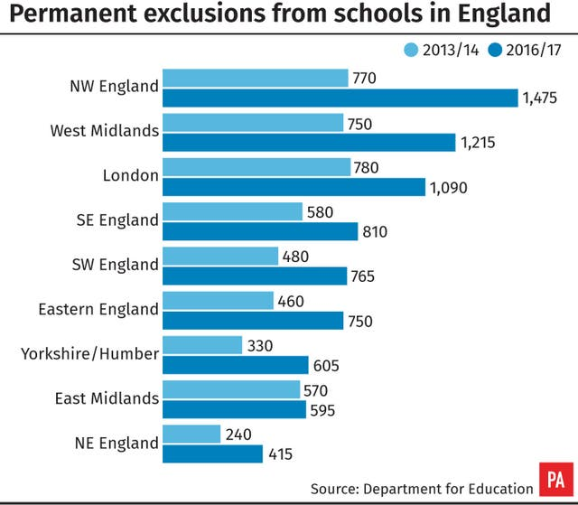 Permanent exclusions from schools in England