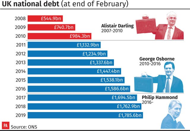 UK national debt (at end of February)