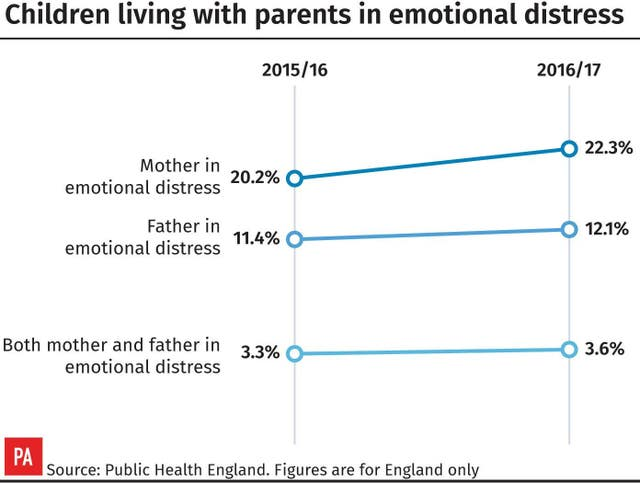 Children living with parents in emotional distress