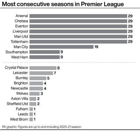Most consecutive seasons in Premier League