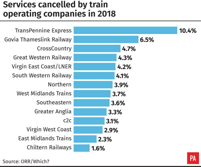 Services cancelled by train operating companies in 2018