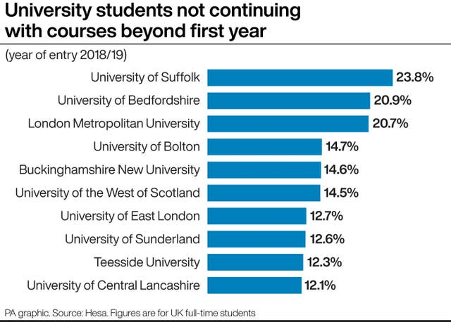 University students not continuing with courses beyond first year