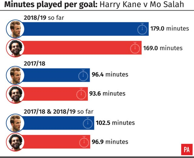 Mohamed Salah has operated at a better goal-per-minute ratio than Harry Kane