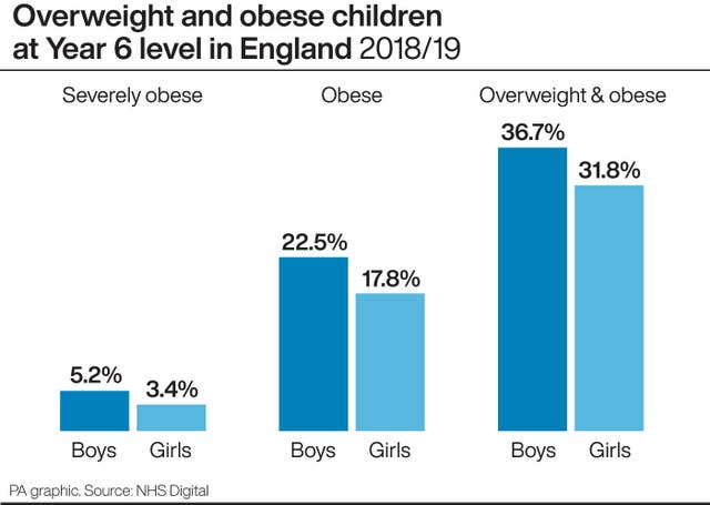 Overweight and obese children at Year 6 level in England 2018/19