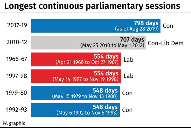 Longest continuous parliamentary sessions