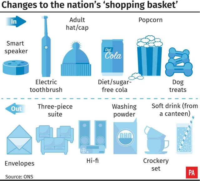 Changes to the nation's shopping basket