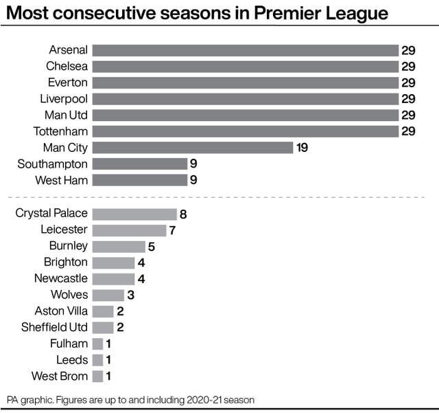SOCCER Premier League