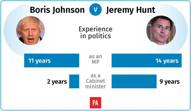 Boris Johnson v Jeremy Hunt: experience in politics