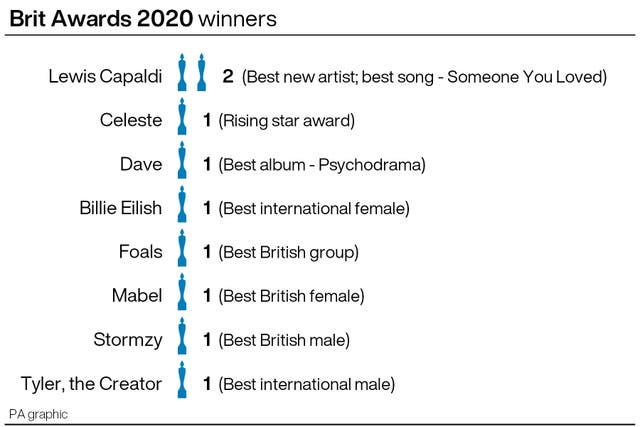Brit Awards 2020: the winners
