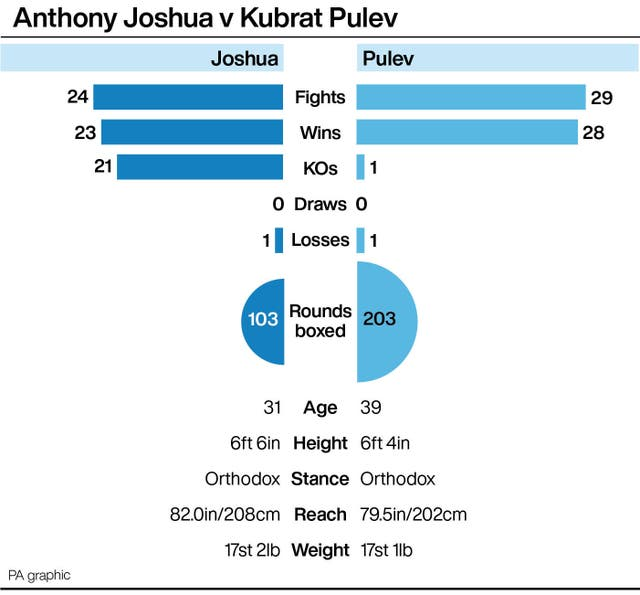 Tale of the tape for Anthony Joshua vs Kubrat Pulev