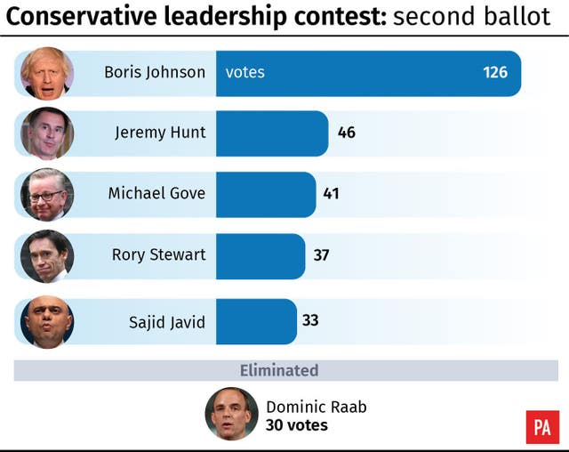 Conservative leadership: second ballot