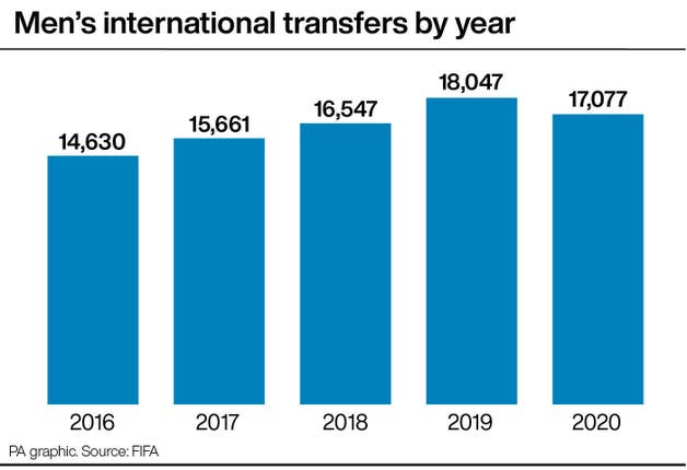 Men's international transfers by year
