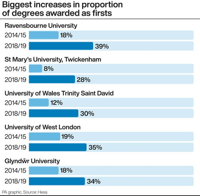 Biggest increases in proportion of degrees awarded as firsts