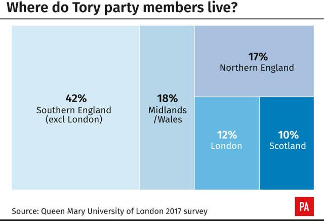 Where do Tory party members live?