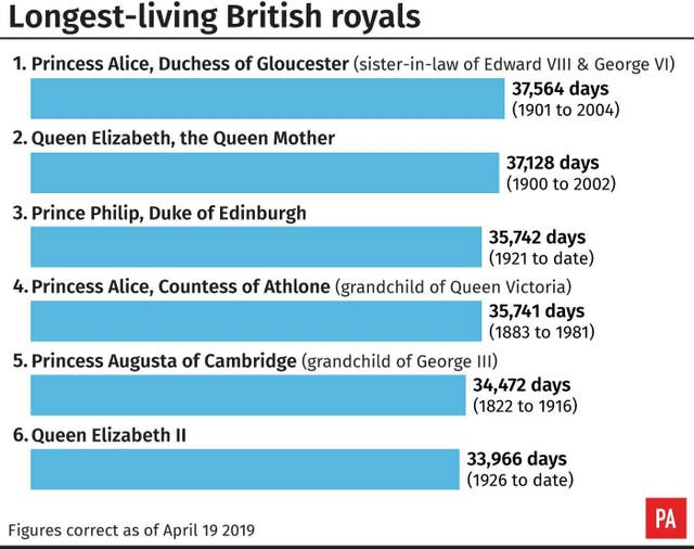 Longest-living British royals