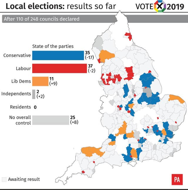 Local elections, results after 110 councils declared