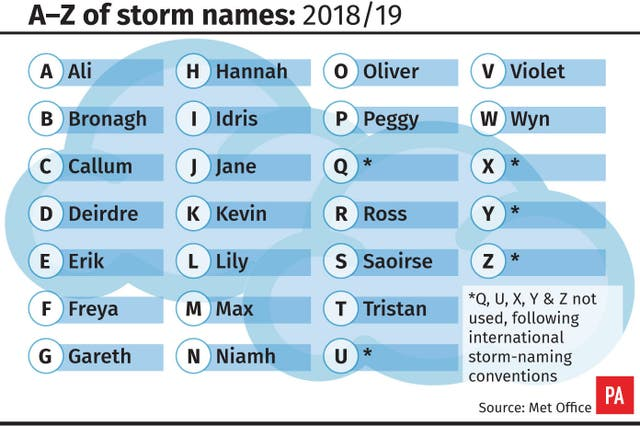 A-Z of storm names: 2018/19