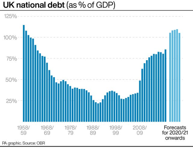 UK national debt (as % of GDP)