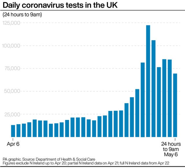 Daily coronavirus tests in the UK
