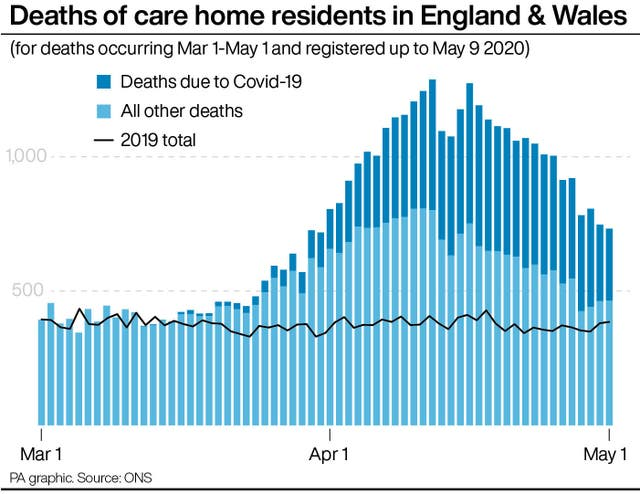Deaths of care home residents in England & Wales