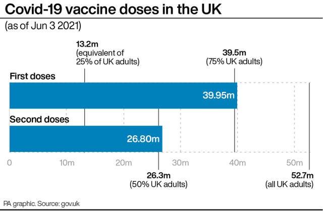Doses of Covid-19 vaccine in UK