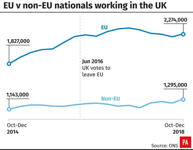 EU v non-EU nationals working in the UK