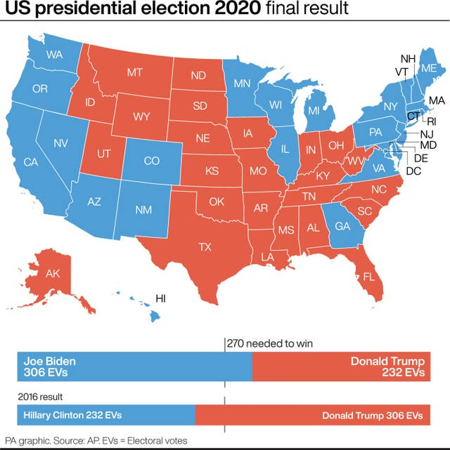 ELECTION US