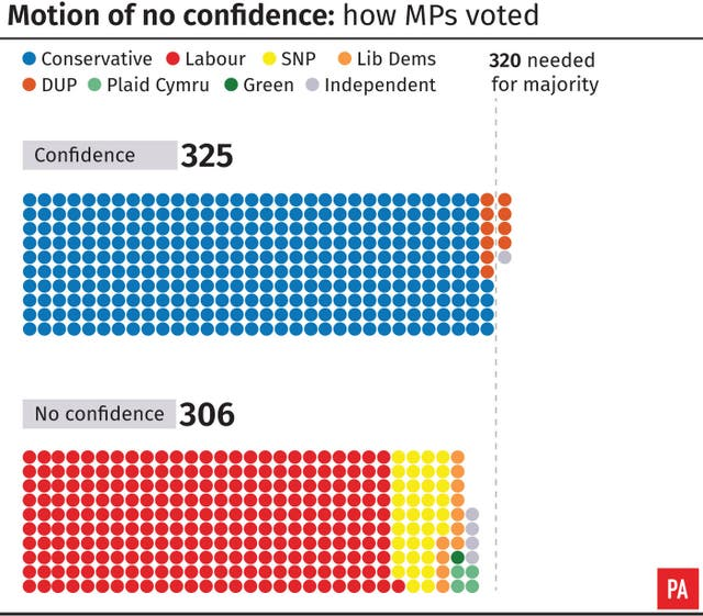 Motion of no confidence: how MPs voted
