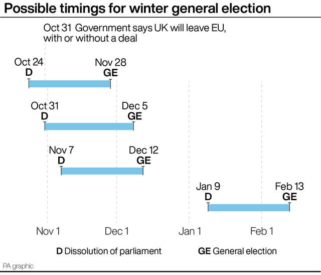 Possible timings for winter general election