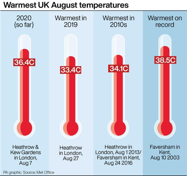 Warmest UK August temperatures