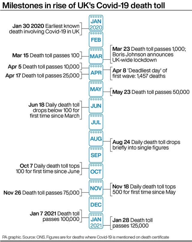Milestones in rise of UK's Covid-19 death toll