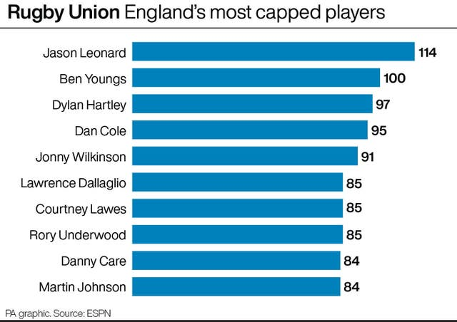 England's most-capped players