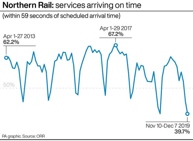 Northern Rail: services arriving on time