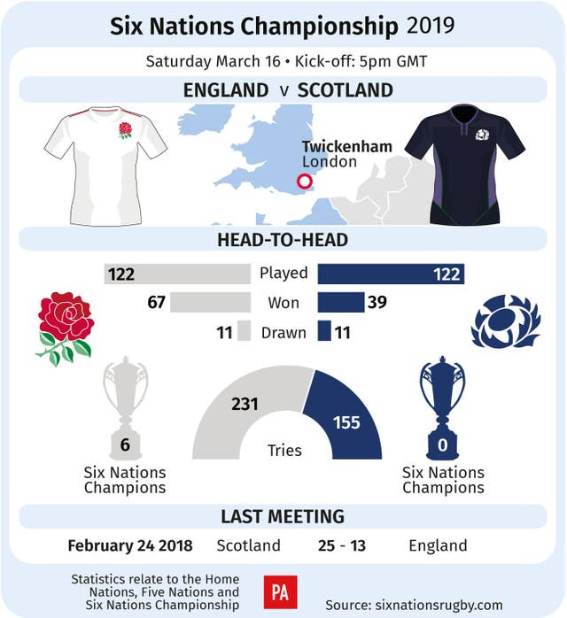 Scotland have not won at Twickenham in 36 years