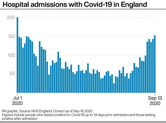 Hospital admissions with Covid-19 in England
