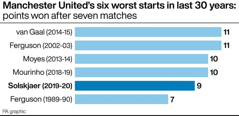 Manchester United's six worst starts in last 30 years: points won after seven matches