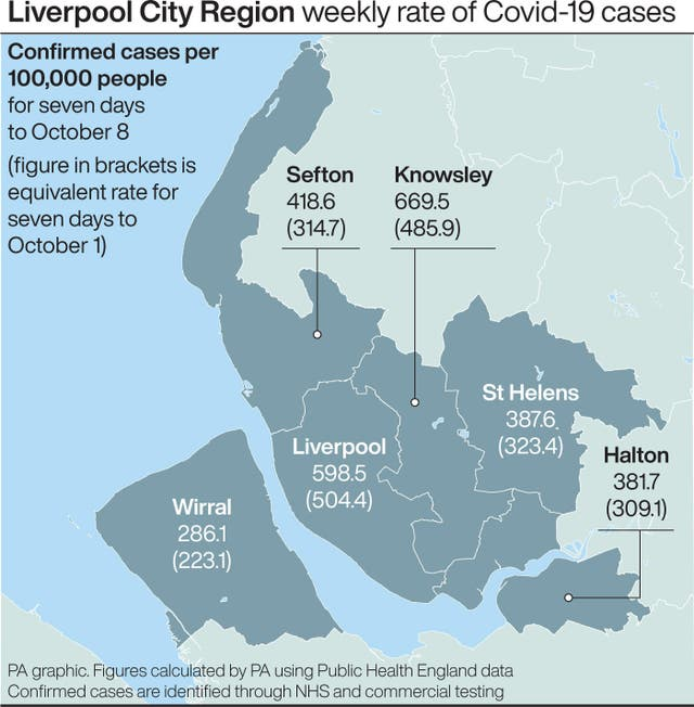 Liverpool City Region weekly rate of Covid-19 cases