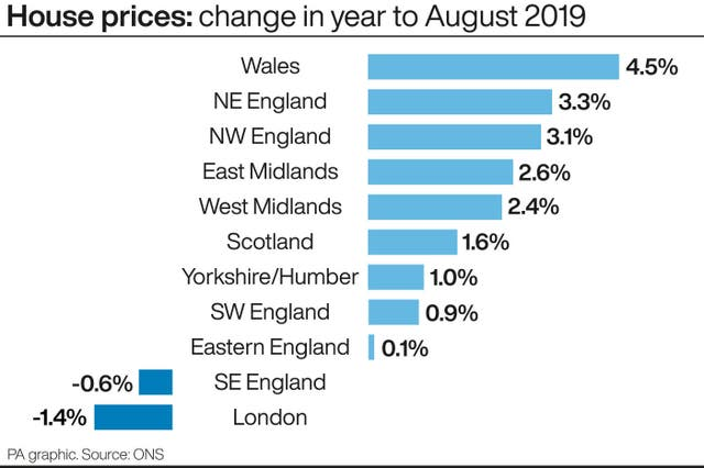 House prices: change in year to August 2019.