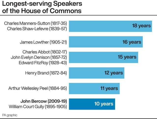 Longest-serving Speakers of the House of Commons