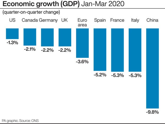Economic growth (GDP) Jan-Mar 2020