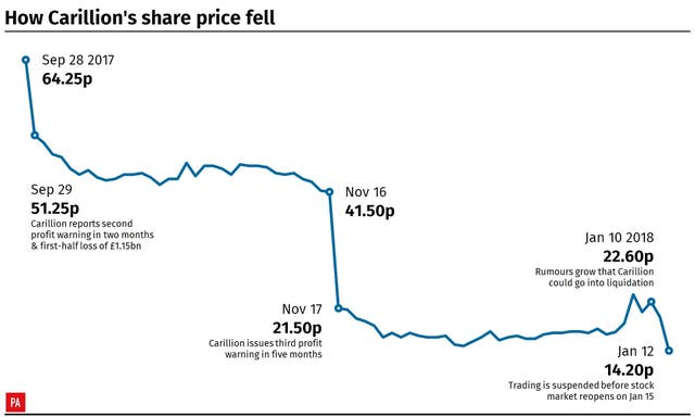 How Carillion's share price fell. Infographic from PA Graphics. (PA Graphics)