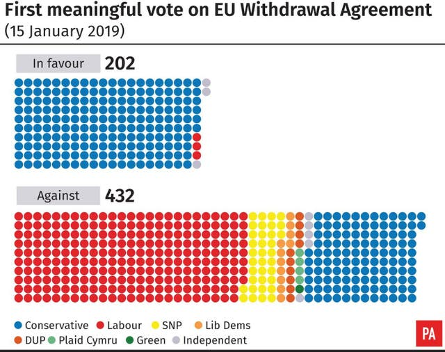 First meaningful vote on EU Withdrawal Agreement (January 15 2019)