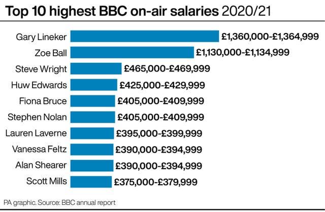 Top 10 highest BBC on-air salaries 2020/21