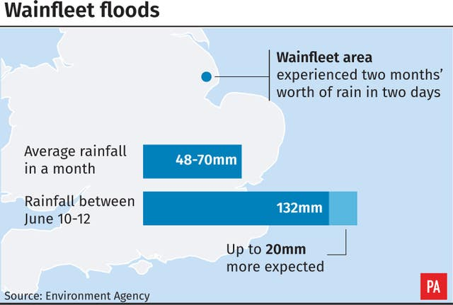 Average rainfall in the Wainfleet area compared to the rainfall for recent days